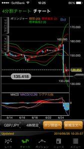イギリス EU 離脱 為替の動き 記録 FX