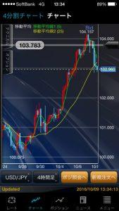 GBP/JPY スタート トレイダーズ証券 みんなのFX 10万円からトライ ⑬